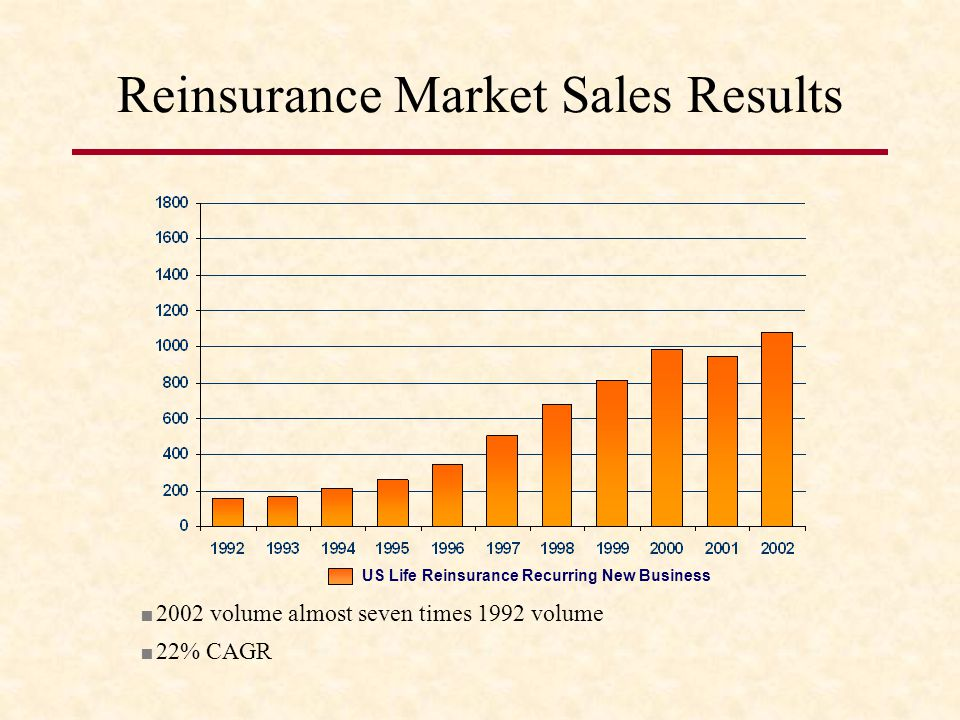 Reinsurance Market Sales Results US Life Reinsurance Recurring New Business 2002 volume almost seven times 1992 volume 22% CAGR