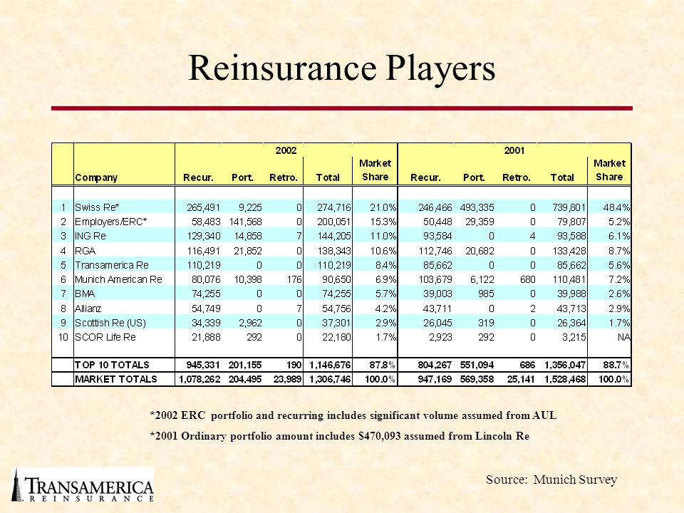 Reinsurance Players *2002 ERC portfolio and recurring includes significant volume assumed from AUL *2001 Ordinary portfolio amount includes $470,093 assumed from Lincoln Re Source: Munich Survey