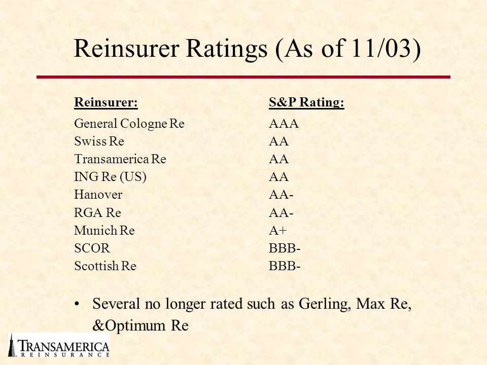 Reinsurer Ratings (As of 11/03) Reinsurer:S&P Rating: General Cologne ReAAA Swiss ReAA Transamerica ReAA ING Re (US)AA HanoverAA- RGA ReAA- Munich ReA+ SCORBBB- Scottish ReBBB- Several no longer rated such as Gerling, Max Re, &Optimum Re