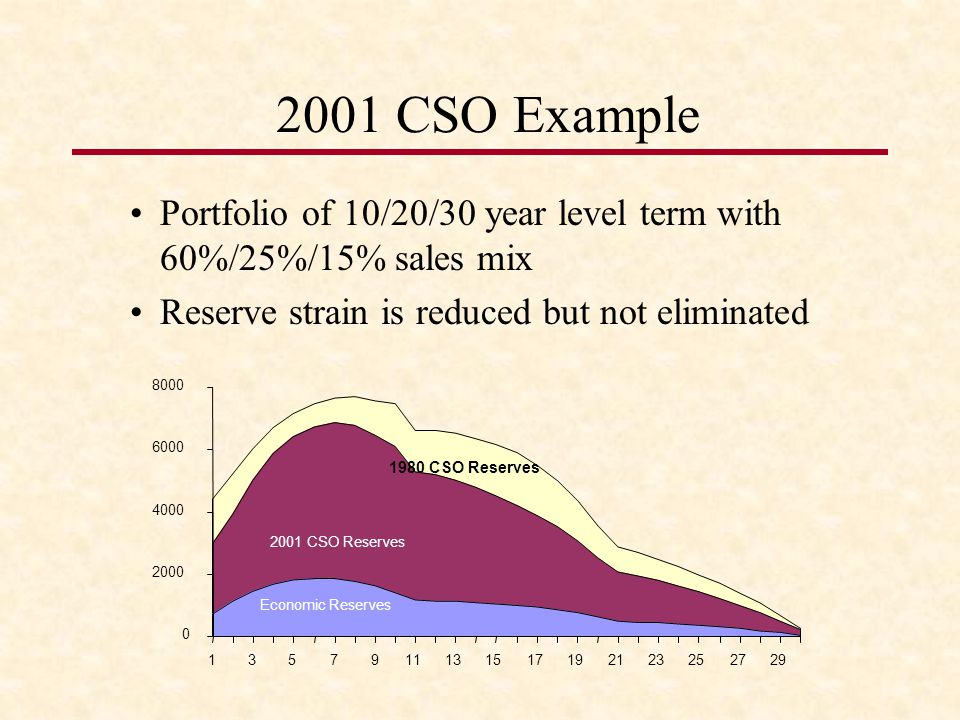 2001 CSO Example Portfolio of 10/20/30 year level term with 60%/25%/15% sales mix Reserve strain is reduced but not eliminated 0 2000 4000 6000 8000 1357911131517192123252729 Economic Reserves 2001 CSO Reserves 1980 CSO Reserves