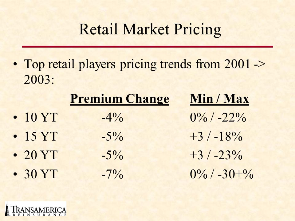 Retail Market Pricing Top retail players pricing trends from 2001 -> 2003: Premium ChangeMin / Max 10 YT-4%0% / -22% 15 YT-5%+3 / -18% 20 YT-5%+3 / -23% 30 YT-7%0% / -30+%