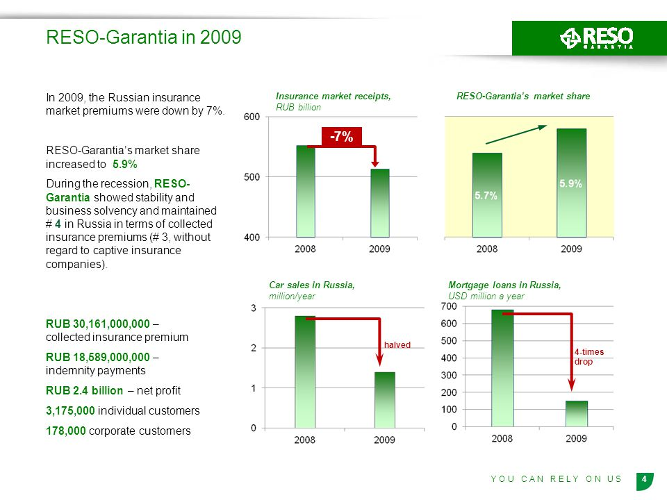 4Y O U C A N R E L Y O N U S RESO-Garantia in 2009 In 2009, the Russian insurance market premiums were down by 7%. RESO-Garantias market share increas