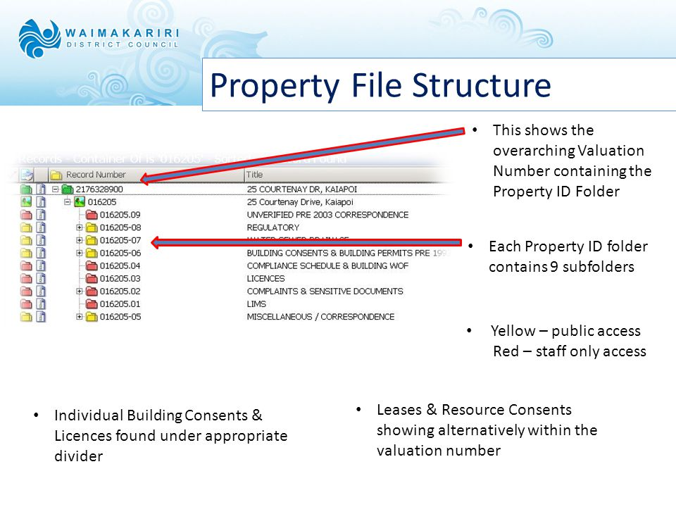 Property File Structure This shows the overarching Valuation Number containing the Property ID Folder Each Property ID folder contains 9 subfolders Individual Building Consents & Licences found under appropriate divider Leases & Resource Consents showing alternatively within the valuation number Yellow – public access Red – staff only access