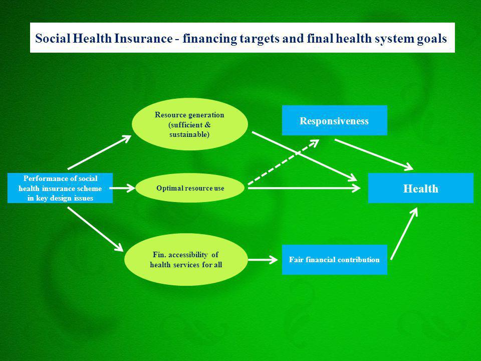 Social Health Insurance - financing targets and final health system goals Performance of social health insurance scheme in key design issues Responsiv