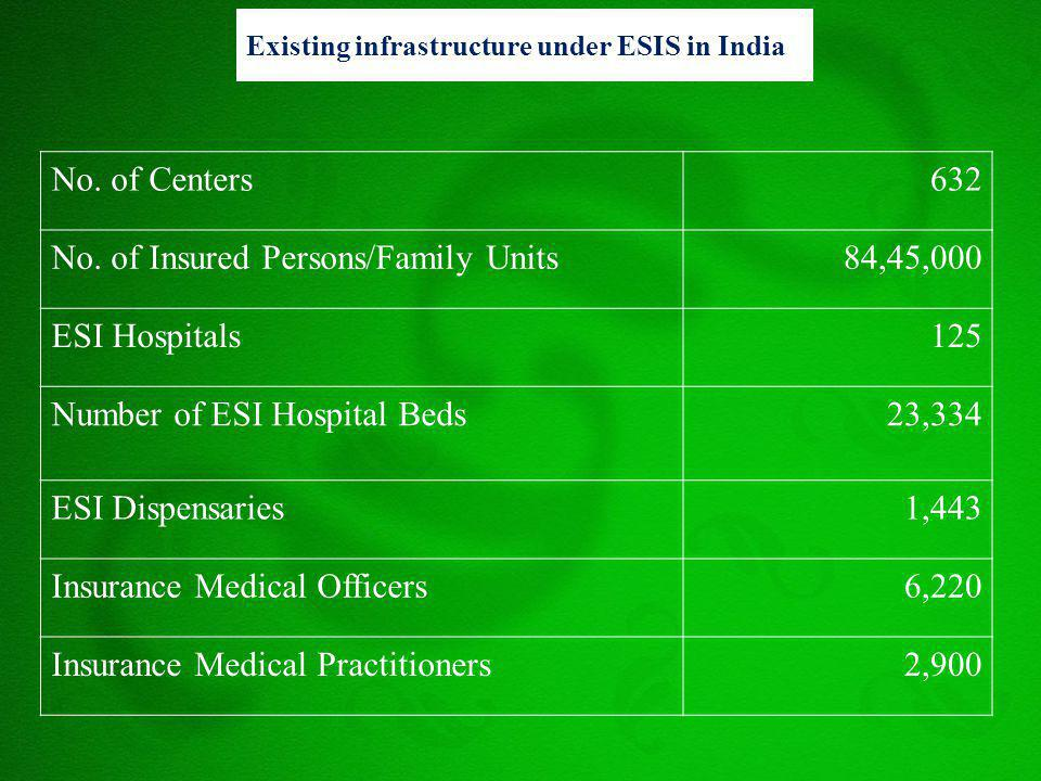 Existing infrastructure under ESIS in India No. of Centers632 No. of Insured Persons/Family Units84,45,000 ESI Hospitals125 Number of ESI Hospital Bed