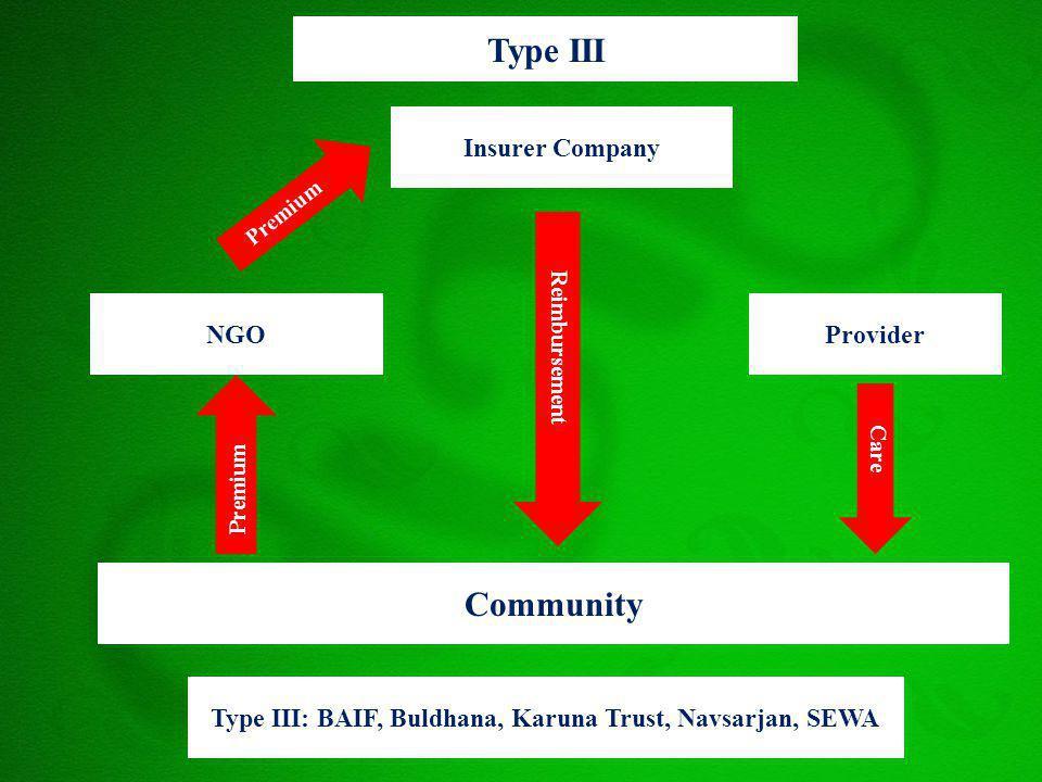 Type III Insurer Company Type III: BAIF, Buldhana, Karuna Trust, Navsarjan, SEWA Community NGOProvider Premium Care Reimbursement