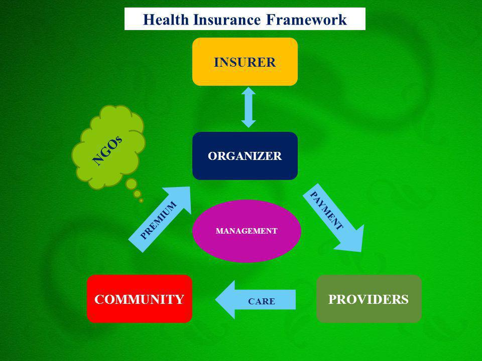 Health Insurance Framework INSURER ORGANIZER COMMUNITYPROVIDERS MANAGEMENT PAYMENT CARE PREMIUM NGOs