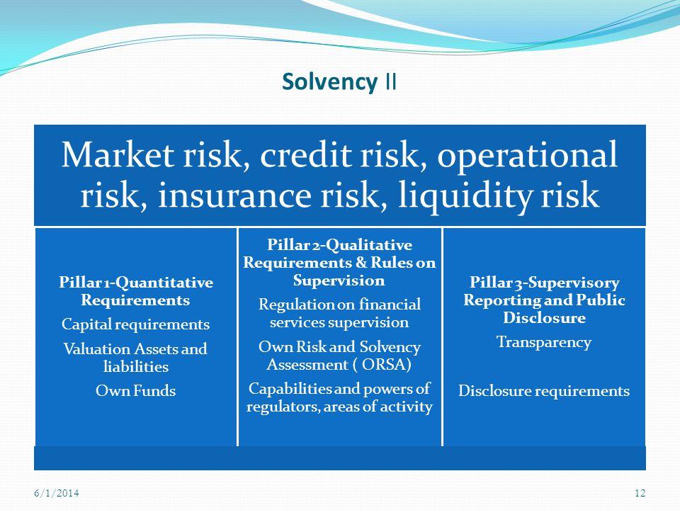 Solvency II Market risk, credit risk, operational risk, insurance risk, liquidity risk Pillar 1-Quantitative Requirements Capital requirements Valuati