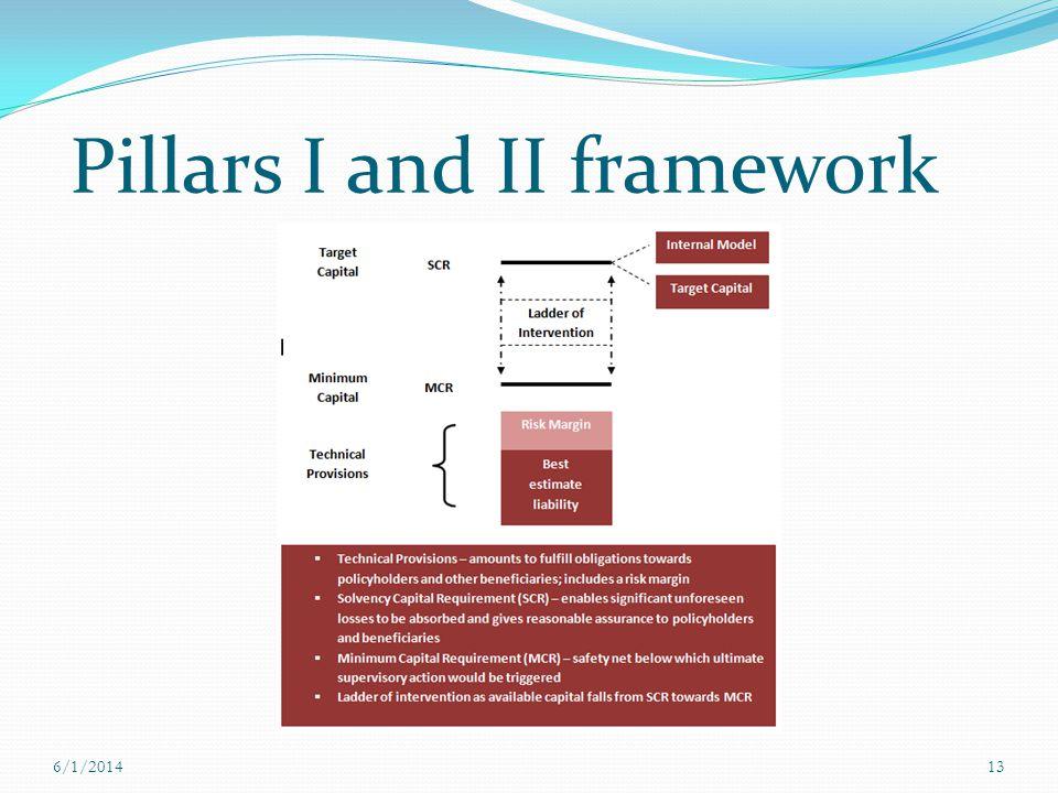 Pillars I and II framework 6/1/201413