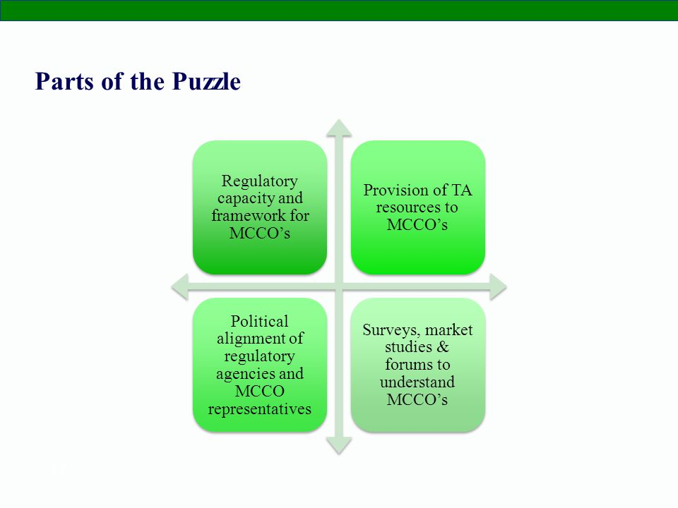17 Parts of the Puzzle Regulatory capacity and framework for MCCOs Provision of TA resources to MCCOs Political alignment of regulatory agencies and MCCO representatives Surveys, market studies & forums to understand MCCOs