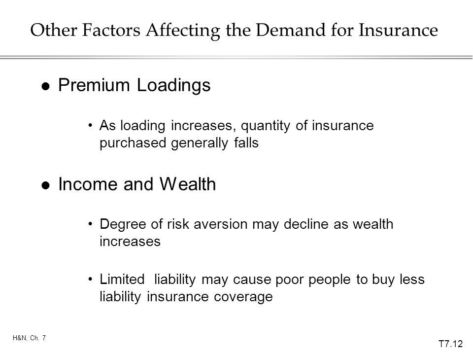T7.12 H&N, Ch. 7 Other Factors Affecting the Demand for Insurance l Premium Loadings As loading increases, quantity of insurance purchased generally f