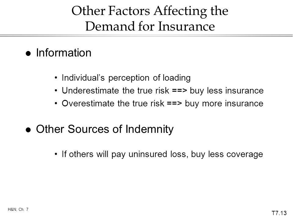 T7.13 H&N, Ch. 7 Other Factors Affecting the Demand for Insurance l Information Individuals perception of loading Underestimate the true risk ==> buy