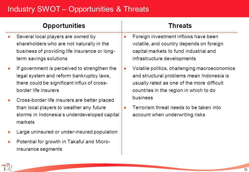 15 Industry SWOT – Opportunities & Threats Opportunities Several local players are owned by shareholders who are not naturally in the business of providing life insurance or long- term savings solutions If government is perceived to strengthen the legal system and reform bankruptcy laws, there could be significant influx of cross- border life insurers Cross-border life insurers are better placed than local players to weather any future storms in Indonesias underdeveloped capital markets Large uninsured or under-insured population Potential for growth in Takaful and Micro- insurance segments Threats Foreign investment inflows have been volatile, and country depends on foreign capital markets to fund industrial and infrastructure developments Volatile politics, challenging macroeconomics and structural problems mean Indonesia is usually rated as one of the more difficult countries in the region in which to do business Terrorism threat needs to be taken into account when underwriting risks