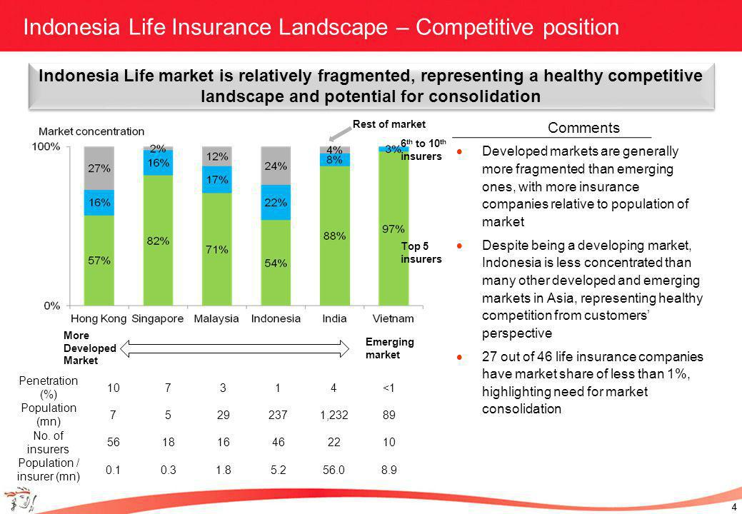 4 4 Indonesia Life Insurance Landscape – Competitive position Developed markets are generally more fragmented than emerging ones, with more insurance companies relative to population of market Despite being a developing market, Indonesia is less concentrated than many other developed and emerging markets in Asia, representing healthy competition from customers perspective 27 out of 46 life insurance companies have market share of less than 1%, highlighting need for market consolidation Indonesia Life market is relatively fragmented, representing a healthy competitive landscape and potential for consolidation Comments Top 5 insurers 6 th to 10 th insurers Rest of market Emerging market More Developed Market Penetration (%) 107314<1 Population (mn) 75292371,23289 No.