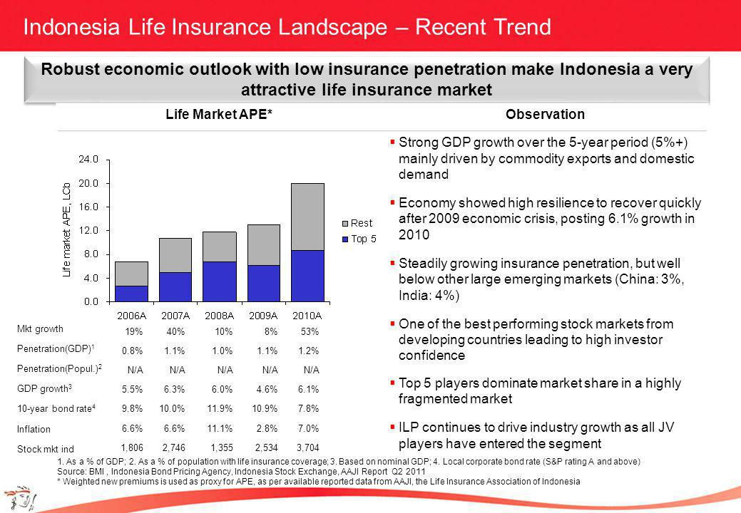 Indonesia Life Insurance Landscape – Recent Trend Robust economic outlook with low insurance penetration make Indonesia a very attractive life insurance market Life Market APE*Observation Strong GDP growth over the 5-year period (5%+) mainly driven by commodity exports and domestic demand Economy showed high resilience to recover quickly after 2009 economic crisis, posting 6.1% growth in 2010 Steadily growing insurance penetration, but well below other large emerging markets (China: 3%, India: 4%) One of the best performing stock markets from developing countries leading to high investor confidence Top 5 players dominate market share in a highly fragmented market ILP continues to drive industry growth as all JV players have entered the segment 1.