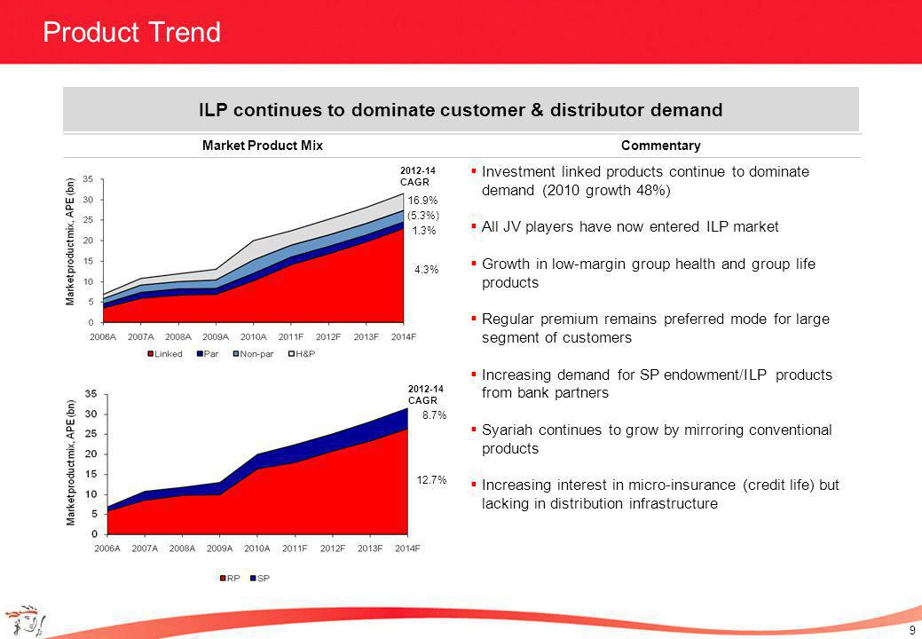10 Distribution Channel Trend Market Distribution MixCommentary Agency remains leading channel with over 50% share Recently introduced licensing and professional development requirements support the development of a professional agency force Significant recent growth in Bancassurance, largely driven by Single Premium sales – 89% of all Bancassurance sales are SP Steady growth in DM/TM channel as banks maximize revenue potential from customer database Agency remains leading channel, though Bancassurance has shown rapid recent growth 2012-14 CAGR 4.1% 13.9% 14.3%