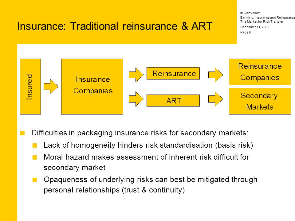 Banking, Insurance and Reinsurance: The Market for Risk Transfer © Converium December 11, 2002 Page 9 Insurance: Traditional reinsurance & ART Difficulties in packaging insurance risks for secondary markets: Lack of homogeneity hinders risk standardisation (basis risk) Moral hazard makes assessment of inherent risk difficult for secondary market Opaqueness of underlying risks can best be mitigated through personal relationships (trust & continuity)