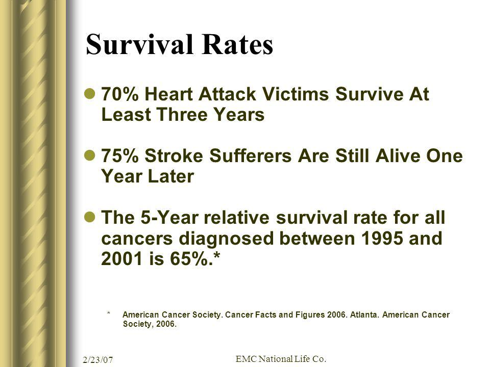 2/23/07 EMC National Life Co. Survival Rates 70% Heart Attack Victims Survive At Least Three Years 75% Stroke Sufferers Are Still Alive One Year Later