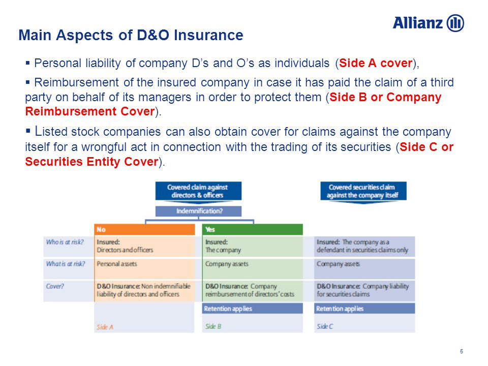 5 Personal liability of company Ds and Os as individuals (Side A cover), Reimbursement of the insured company in case it has paid the claim of a third party on behalf of its managers in order to protect them (Side B or Company Reimbursement Cover).