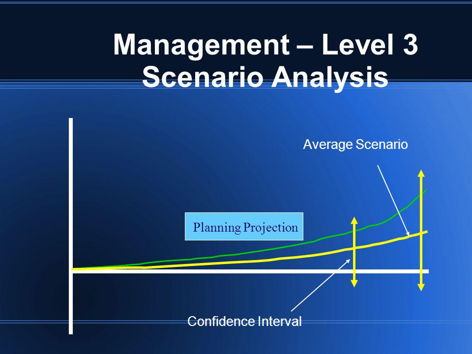Management – Level 3 Scenario Analysis Planning Projection Average Scenario Confidence Interval