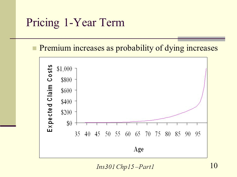 10 Ins301 Chp15 –Part1 Pricing 1-Year Term Premium increases as probability of dying increases