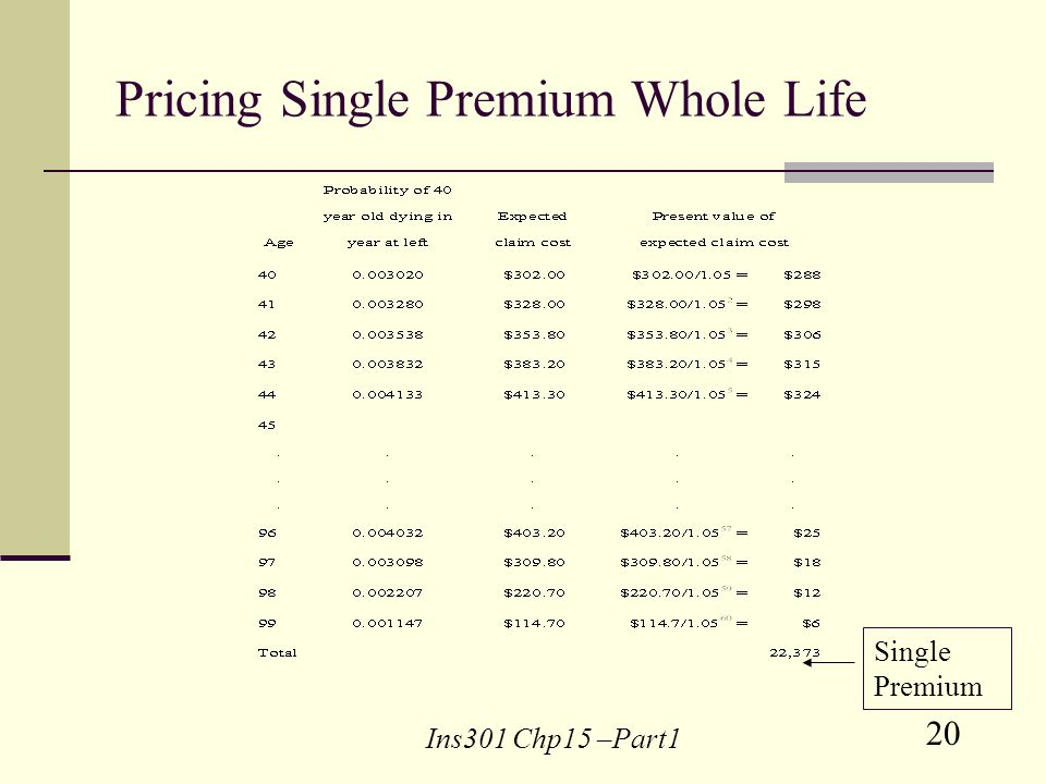 20 Ins301 Chp15 –Part1 Pricing Single Premium Whole Life Single Premium
