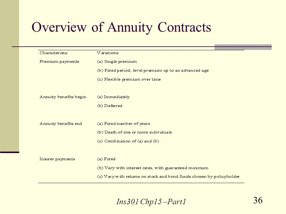 36 Ins301 Chp15 –Part1 Overview of Annuity Contracts