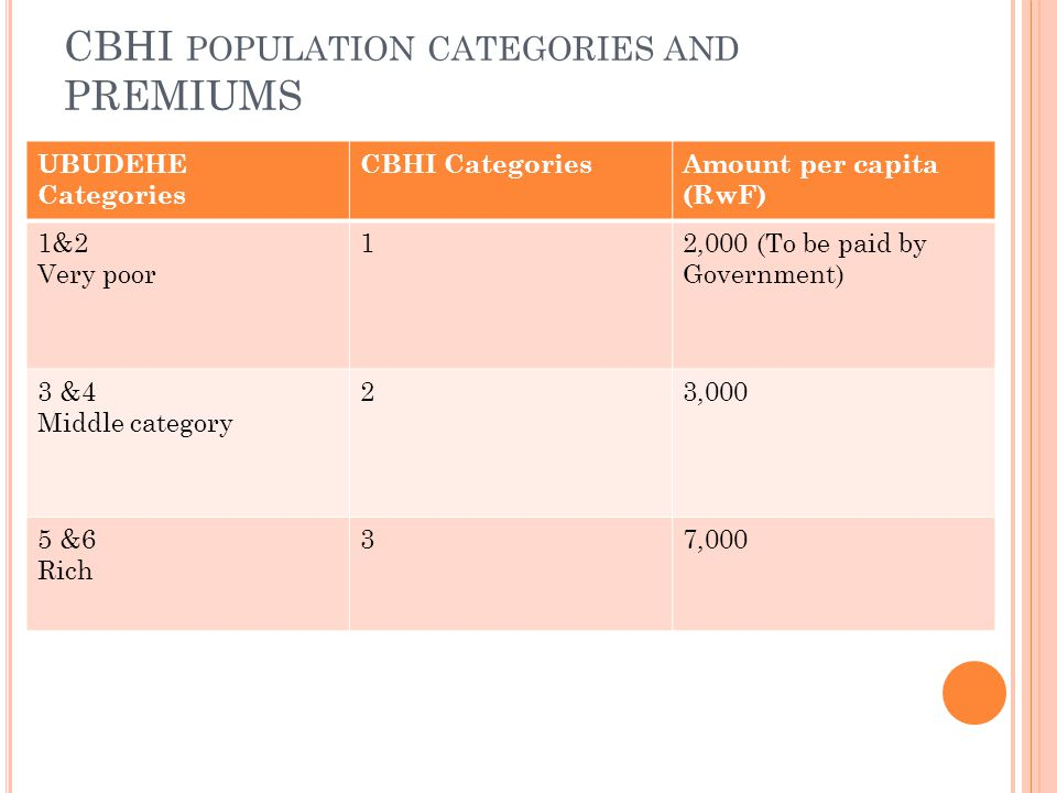CBHI POPULATION CATEGORIES AND PREMIUMS UBUDEHE Categories CBHI CategoriesAmount per capita (RwF) 1&2 Very poor 12,000 (To be paid by Government) 3 &4
