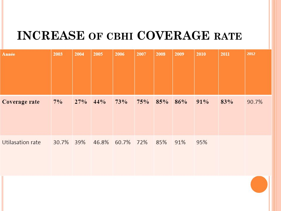 INCREASE OF CBHI COVERAGE RATE Année200320042005200620072008200920102011 2012 Coverage rate7%27%44%73%75%85%86%91%83% 90.7% Utilasation rate30.7%39%46