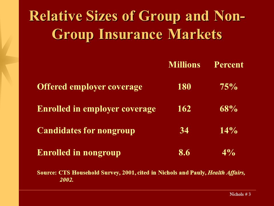 Nichols # 3 Relative Sizes of Group and Non- Group Insurance Markets MillionsPercent Offered employer coverage18075% Enrolled in employer coverage16268% Candidates for nongroup3414% Enrolled in nongroup8.64% Source: CTS Household Survey, 2001, cited in Nichols and Pauly, Health Affairs, 2002.