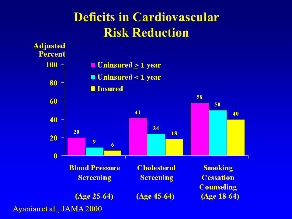 Deficits in Cardiovascular Risk Reduction Adjusted Percent (Age 25-64) (Age 45-64) (Age 18-64) Ayanian et al., JAMA 2000