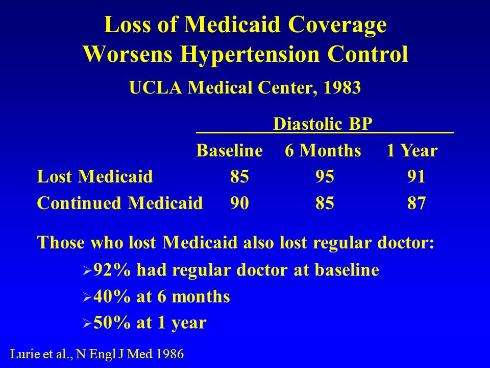 Loss of Medicaid Coverage Worsens Hypertension Control UCLA Medical Center, 1983 Lurie et al., N Engl J Med 1986 Diastolic BP Baseline6 Months1 Year Lost Medicaid859591 Continued Medicaid908587 Those who lost Medicaid also lost regular doctor: 92% had regular doctor at baseline 40% at 6 months 50% at 1 year