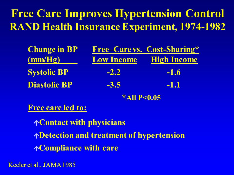Free Care Improves Hypertension Control RAND Health Insurance Experiment, 1974-1982 Keeler et al., JAMA 1985 Change in BPFree–Care vs.
