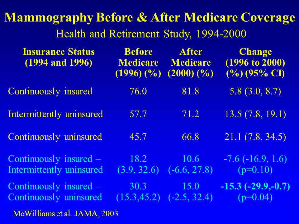 Insurance Status (1994 and 1996) Before Medicare (1996) (%) After Medicare (2000) (%) Change (1996 to 2000) (%) (95% CI) Continuously insured76.081.85.8 (3.0, 8.7) Intermittently uninsured57.771.213.5 (7.8, 19.1) Continuously uninsured45.766.821.1 (7.8, 34.5) Continuously insured – Intermittently uninsured 18.2 (3.9, 32.6) 10.6 (-6.6, 27.8) -7.6 (-16.9, 1.6) (p=0.10) Continuously insured – Continuously uninsured 30.3 (15.3,45.2) 15.0 (-2.5, 32.4) -15.3 (-29.9,-0.7) (p=0.04) McWilliams et al.
