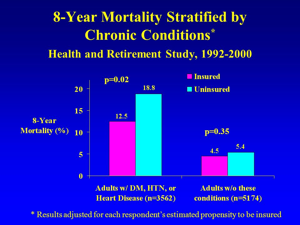 8-Year Mortality Stratified by Chronic Conditions * Health and Retirement Study, 1992-2000 p=0.02 p=0.35 * Results adjusted for each respondents estimated propensity to be insured