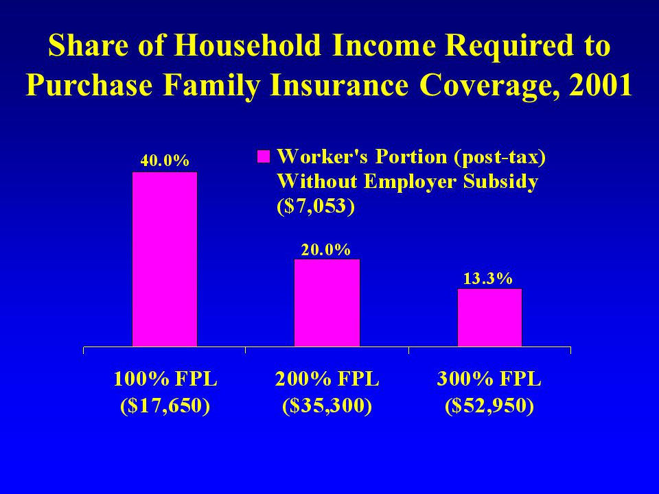 Share of Household Income Required to Purchase Family Insurance Coverage, 2001