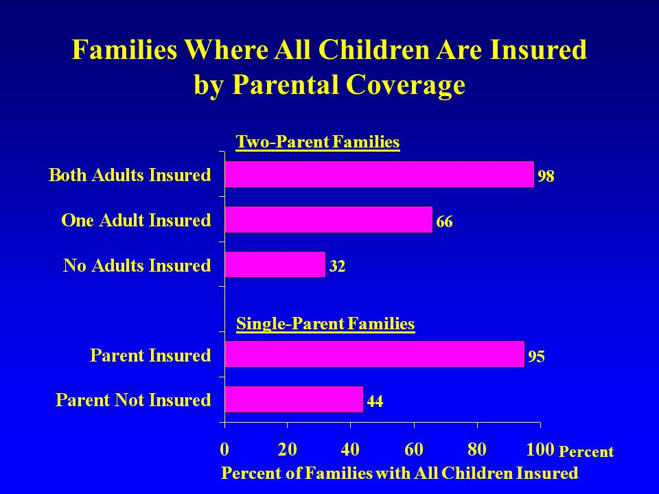 Families Where All Children Are Insured by Parental Coverage Two-Parent Families Single-Parent Families Percent Percent of Families with All Children Insured