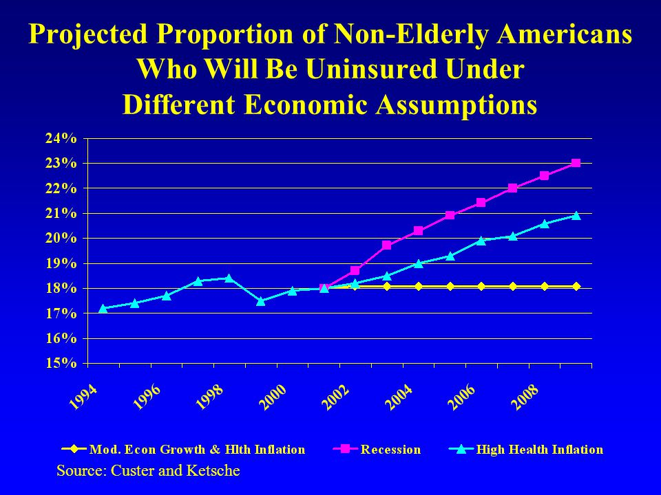 Projected Proportion of Non-Elderly Americans Who Will Be Uninsured Under Different Economic Assumptions Source: Custer and Ketsche