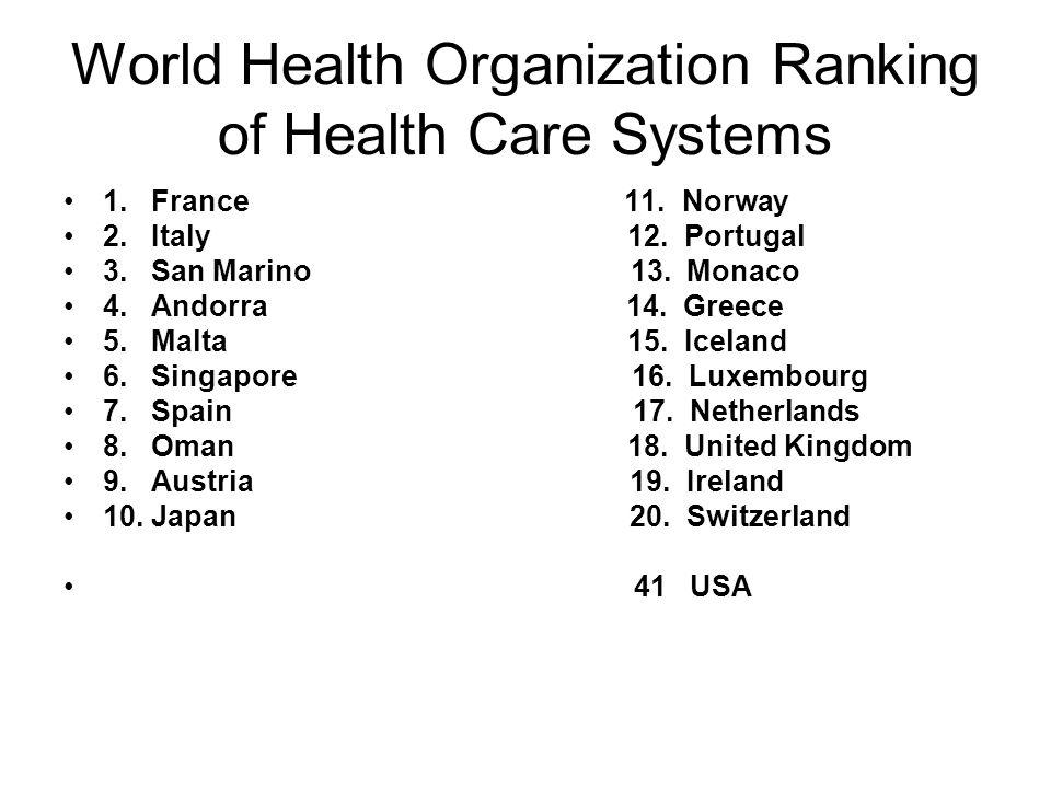 World Health Organization Ranking of Health Care Systems 1. France 11. Norway 2. Italy 12. Portugal 3. San Marino 13. Monaco 4. Andorra 14. Greece 5.