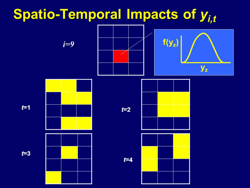 Spatio-Temporal Impacts of y Spatio-Temporal Impacts of y i,t t=1 t=3 t=4 t=2 i=9 yzyz f(y z )