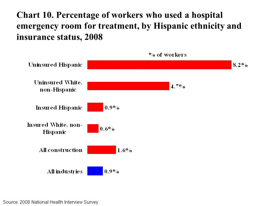 Chart 10. Percentage of workers who used a hospital emergency room for treatment, by Hispanic ethnicity and insurance status, 2008 Source: 2008 Nation
