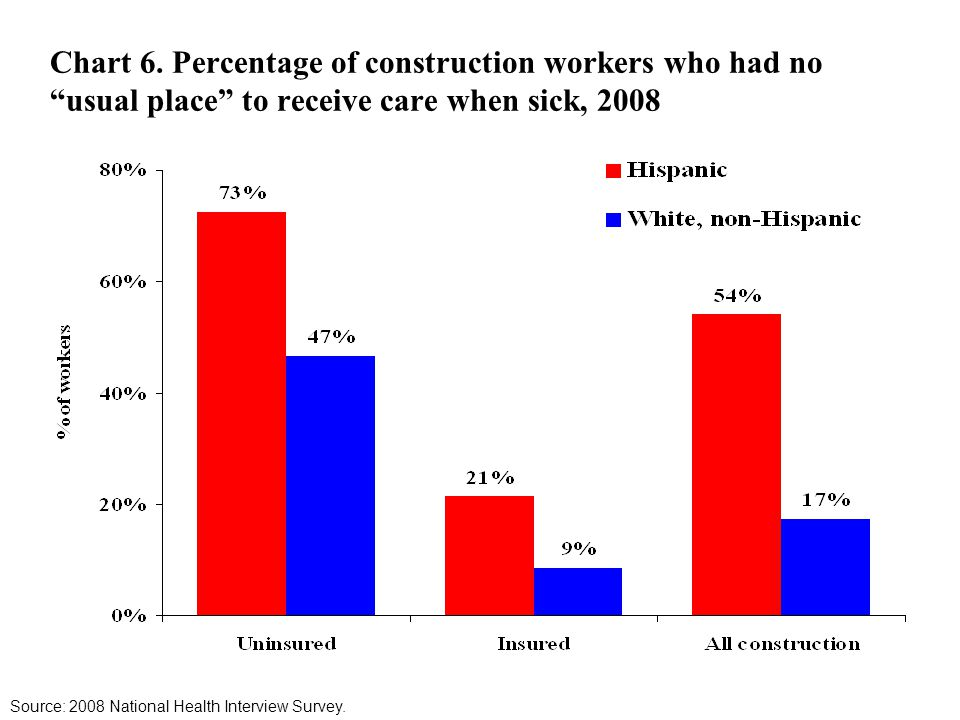 Chart 6. Percentage of construction workers who had no usual place to receive care when sick, 2008 Source: 2008 National Health Interview Survey.