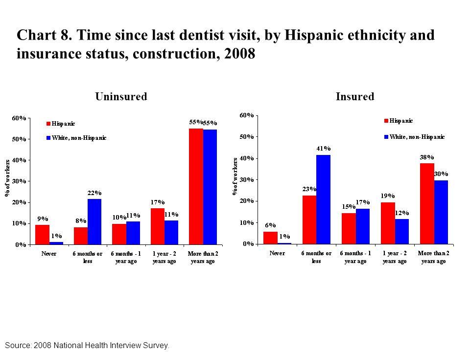 Chart 8. Time since last dentist visit, by Hispanic ethnicity and insurance status, construction, 2008 UninsuredInsured Source: 2008 National Health I