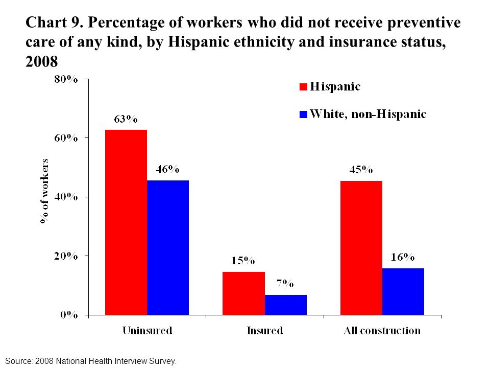 Chart 9. Percentage of workers who did not receive preventive care of any kind, by Hispanic ethnicity and insurance status, 2008 Source: 2008 National