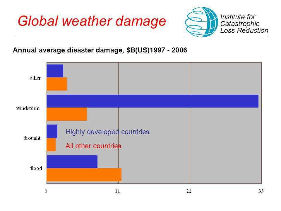 Global weather damage Annual average disaster damage, $B(US)1997 - 2006 Institute for Catastrophic Loss Reduction All other countries Highly developed countries