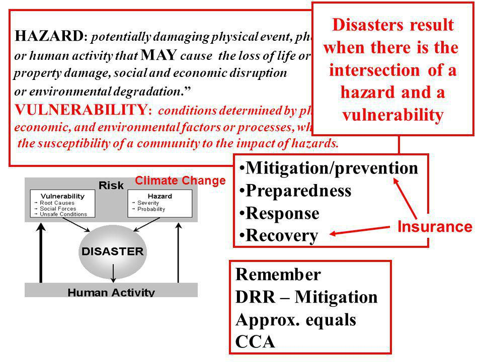 HAZARD : potentially damaging physical event, phenomenon or human activity that MAY cause the loss of life or injury, property damage, social and econ