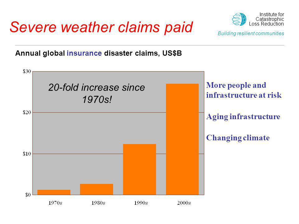 Severe weather claims paid Annual global insurance disaster claims, US$B 20-fold increase since 1970s! Changing climate Aging infrastructure More peop