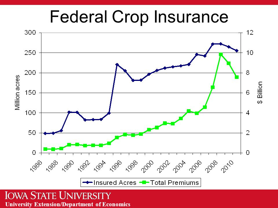 University Extension/Department of Economics Federal Crop Insurance Federal Crop Insurance Corporation – 1938 Governments initial move in crop insurance Federal Crop Insurance Act of 1980 Premium subsidies Federal Crop Insurance Reform Act of 1994 Catastrophic coverage and higher subsidies Agricultural Risk Protection Act of 2000 The 2008 Farm Bill