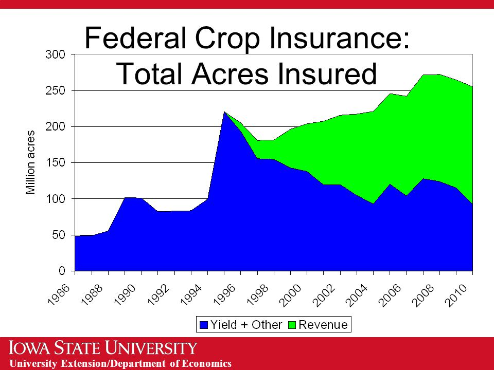 University Extension/Department of Economics Federal Crop Insurance: Total Acres Insured