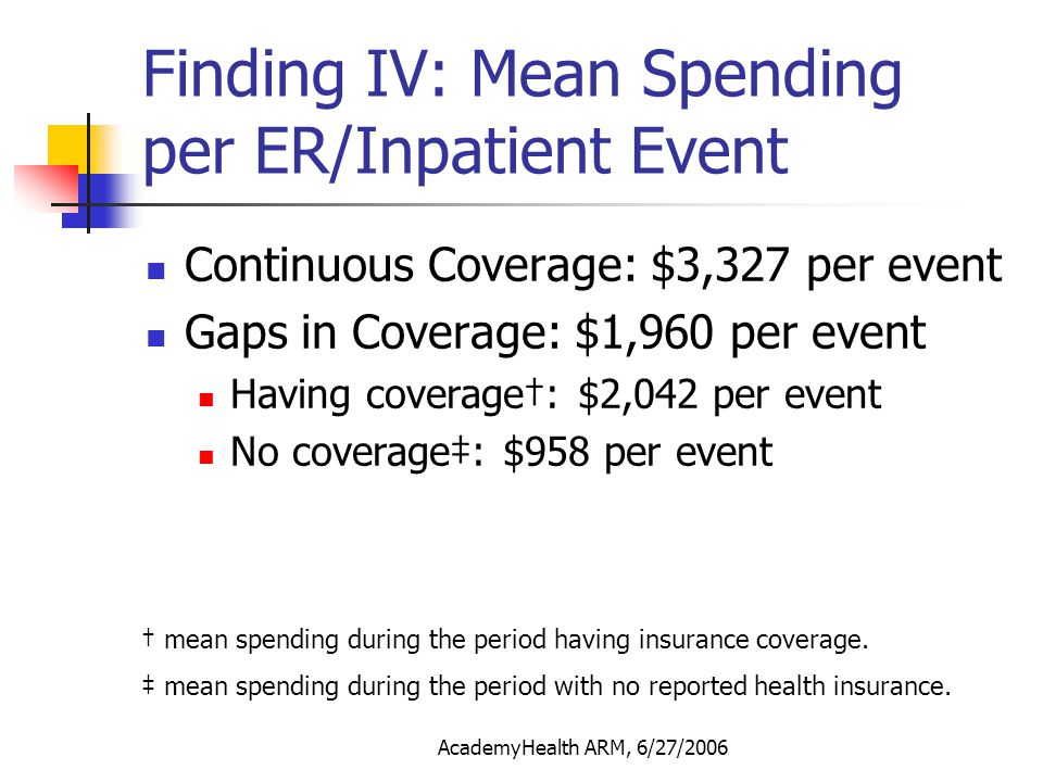 AcademyHealth ARM, 6/27/2006 Finding IV: Mean Spending per ER/Inpatient Event Continuous Coverage: $3,327 per event Gaps in Coverage: $1,960 per event